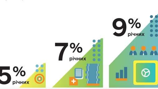 """Есть риски для экономики Украины, – банки просят свернуть программу кредитования """"5-7-9%"""""""