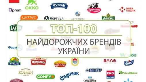 100 самых дорогих брендов Украины: лидеры, новички и падения в рейтинге 2020/2021