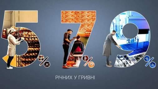 Доступні кредити 5–7–9%: скільки грошей отримав український бізнес з дня запуску програми